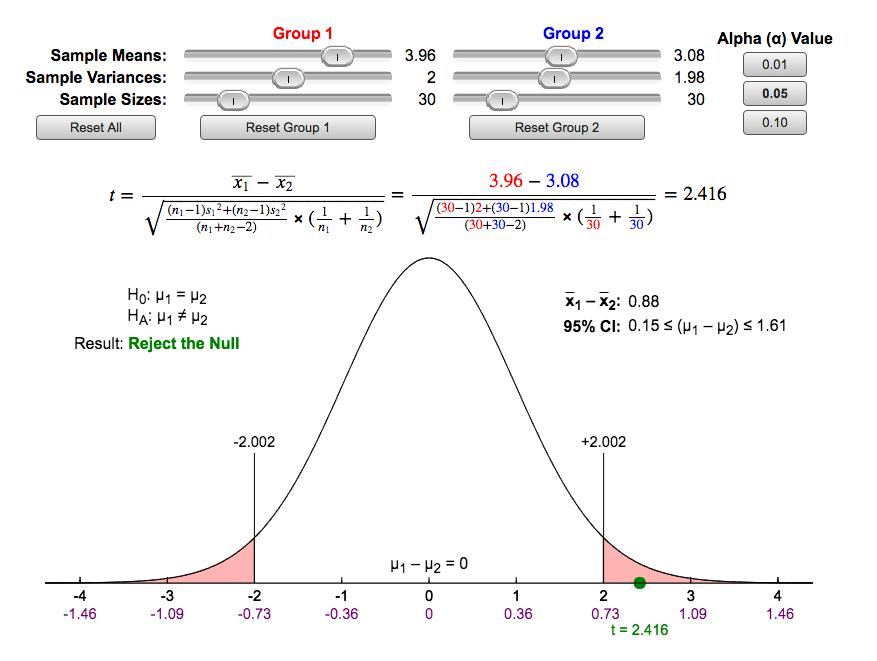 Figure 10.2 Independent Sample T-Test