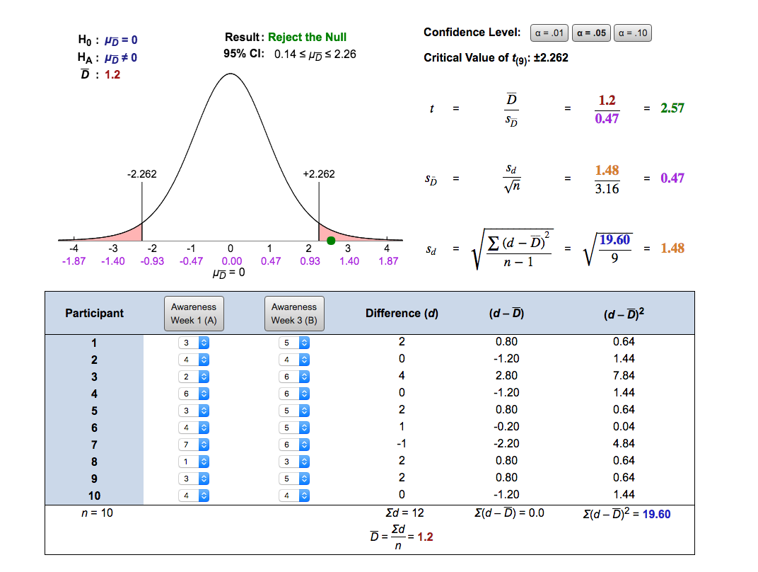 Figure 10.3 Paired Sample T-Test
