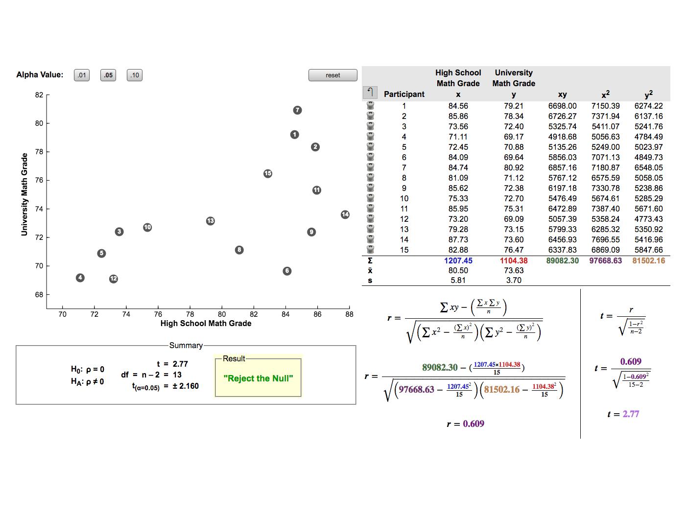 Figure 12.1 Pearson\'s Bivariate Correlation
