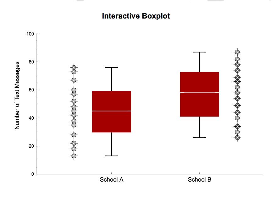 Figure 2.22 Interactive Boxplot