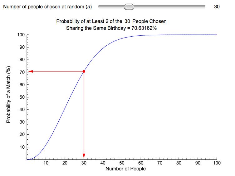 Figure 2.9 The Birthday Problem