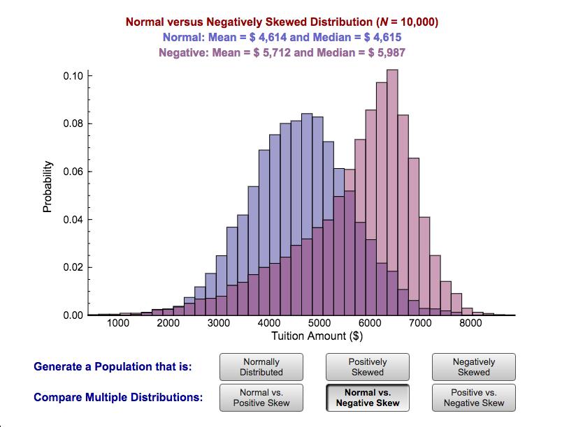 Figure 3.4 Skewed and Non-Skewed Distributions