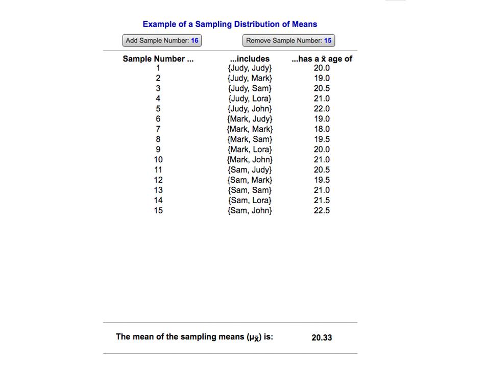 Figure 6.3 Sampling Distribution of Means