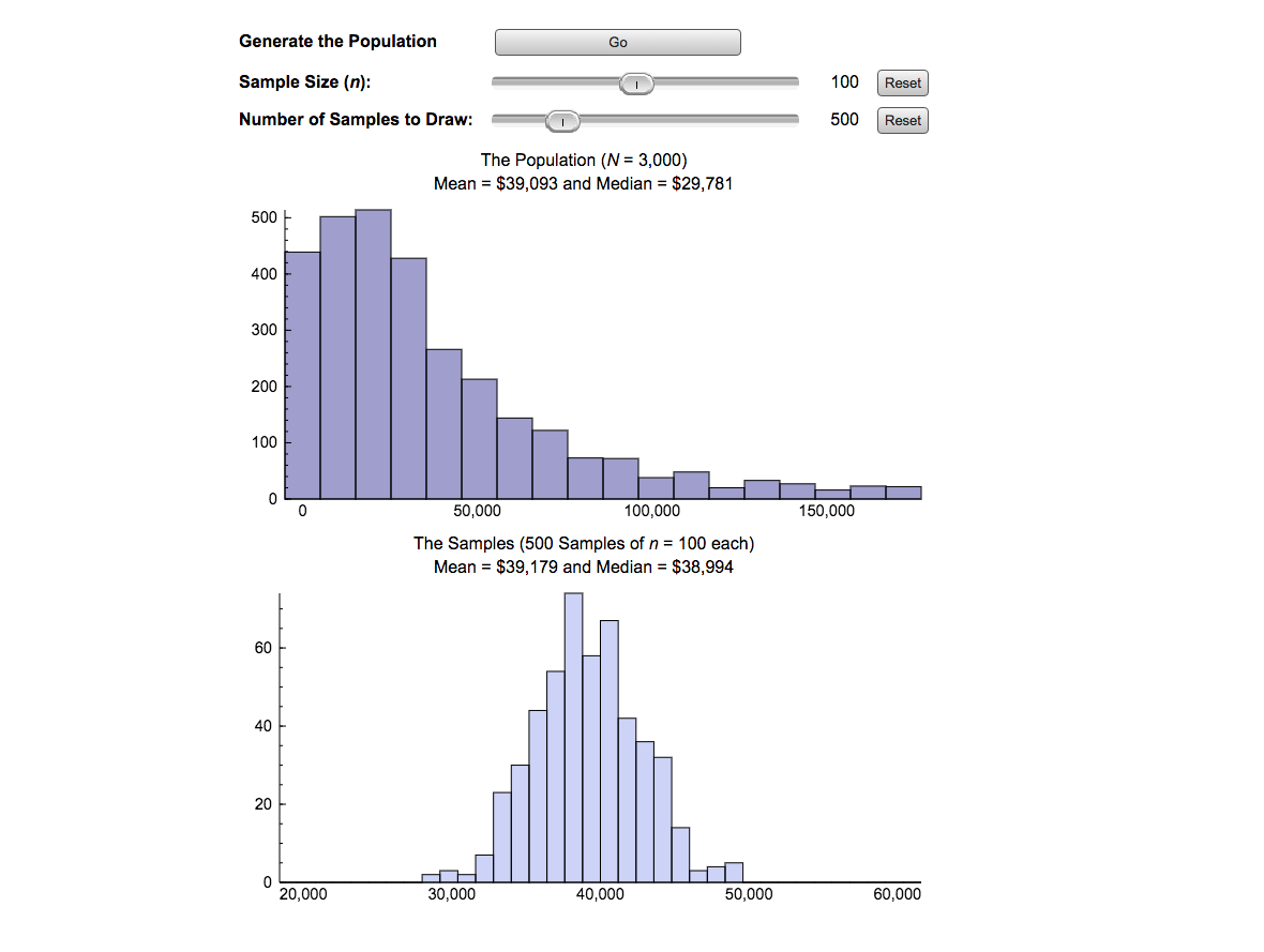 Figure 6.9 Distribution of Sample Means