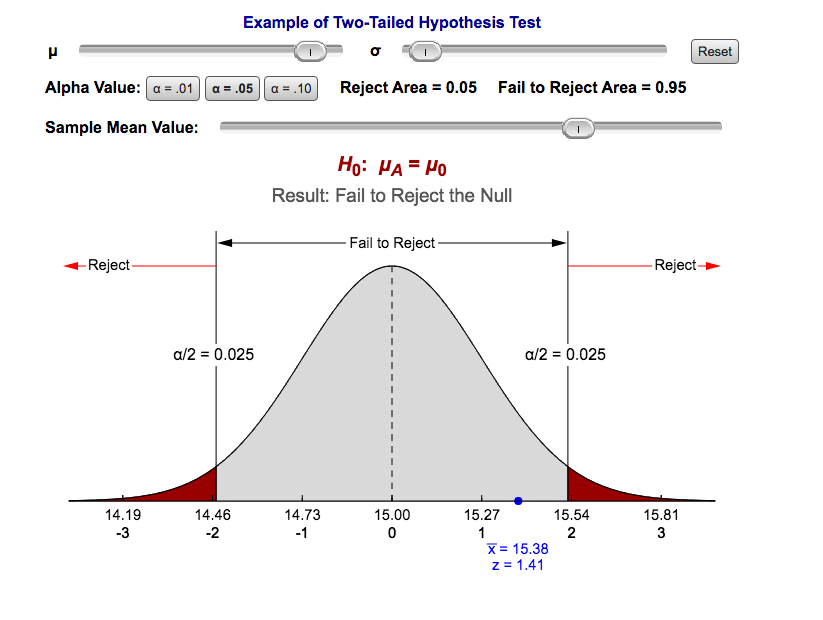 Figure 7.9 Two-Tailed Hypothesis Test