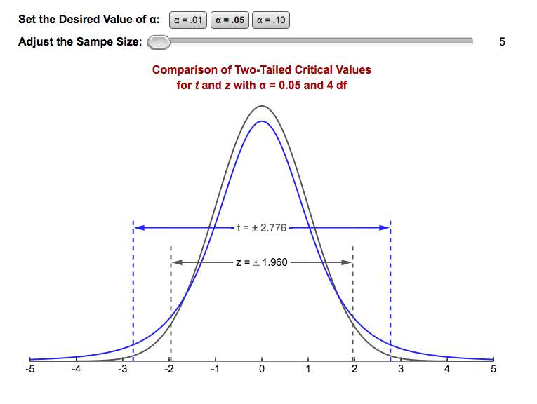 Figure 8.7 Comparing the Two-Tailed Critical Values of Z and T